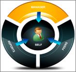 360 leadership review